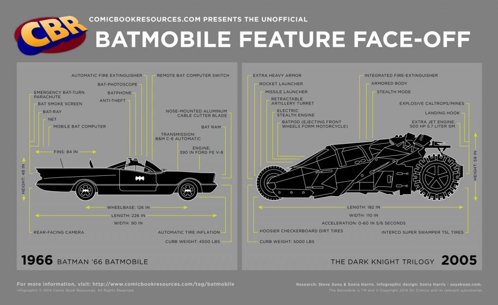 Compare Batmobile