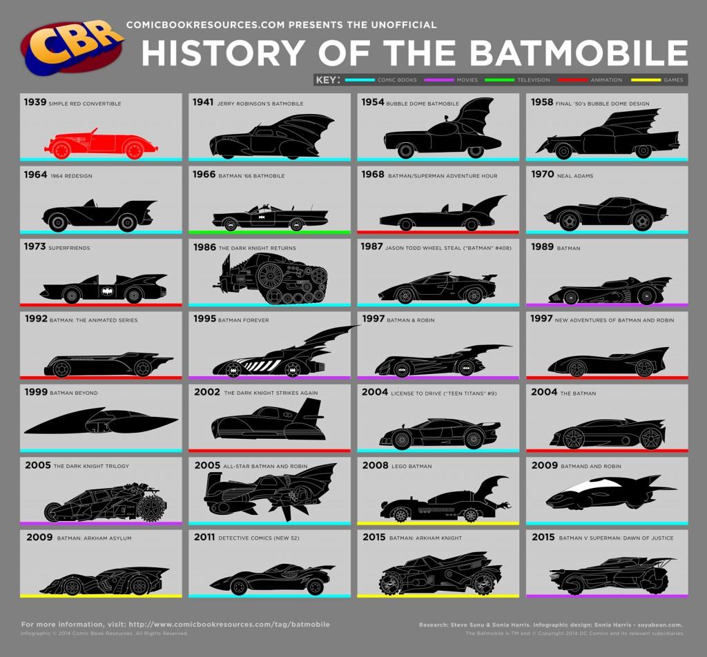 Info-Graphics History